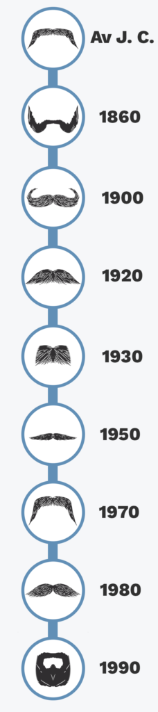 frise chronologique moustaches